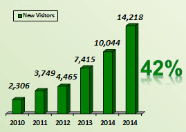 2015 Unique Visitors to KMRD's Website
