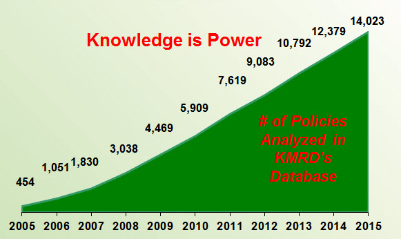 KMRD Policy Reviews as of 2015