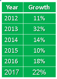 2017 KMRD Growth Chart